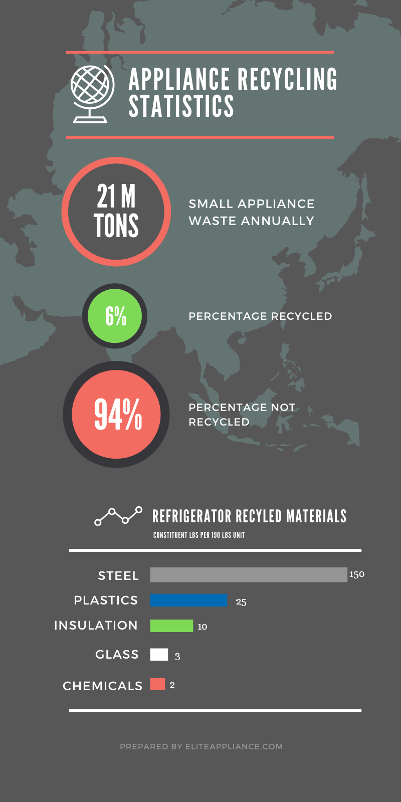 Appliance Recycling Infographic Vertical