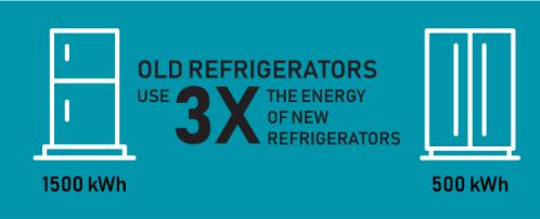 Old Refrigerators vs New Refrigerators