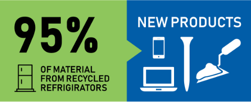 Material Recycled From Refrigerators
