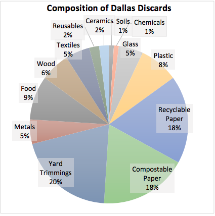 Composition of Dallas Discards